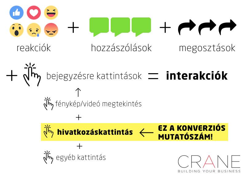 Facebook mutatószámok: interakciók és konverzió