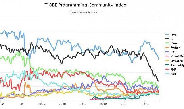 programozás programozási nyelvek