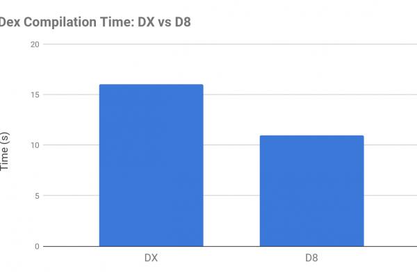 dx vs d8