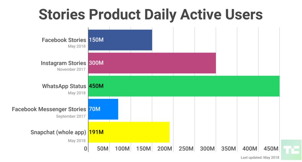 Facebook, Snapchat, Instagram, Whatsapp, Messenger, Stories-felhasználók