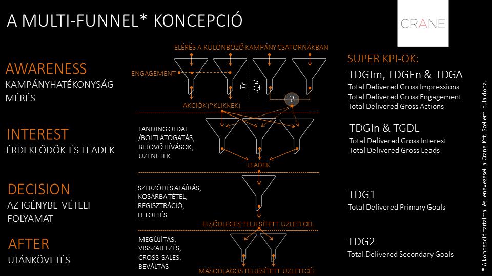 A Multi Funnel koncepció konverzió méréshez és elemzéshez