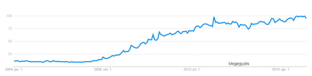 Cloud services - Google Trends