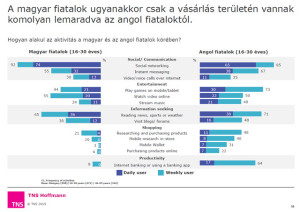 """A magyar fiatalok """"szinkronban"""" vannak, de a lehetőségeik korlátozottabbak."""