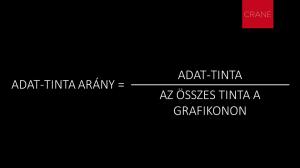 Az adat-tinta arány (data-ink ratio) képlete
