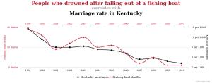 Horgászcsónakból kieséses fulladás és a Kentucky állambéli házasságkötések összefüggése: 95,24%