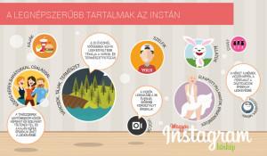 Magyar Instagram Körkép - ezeket a tartalmakat szeretjük feltölteni