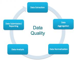 proper-data-quality